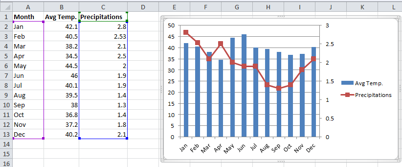 how to create a chart on excel